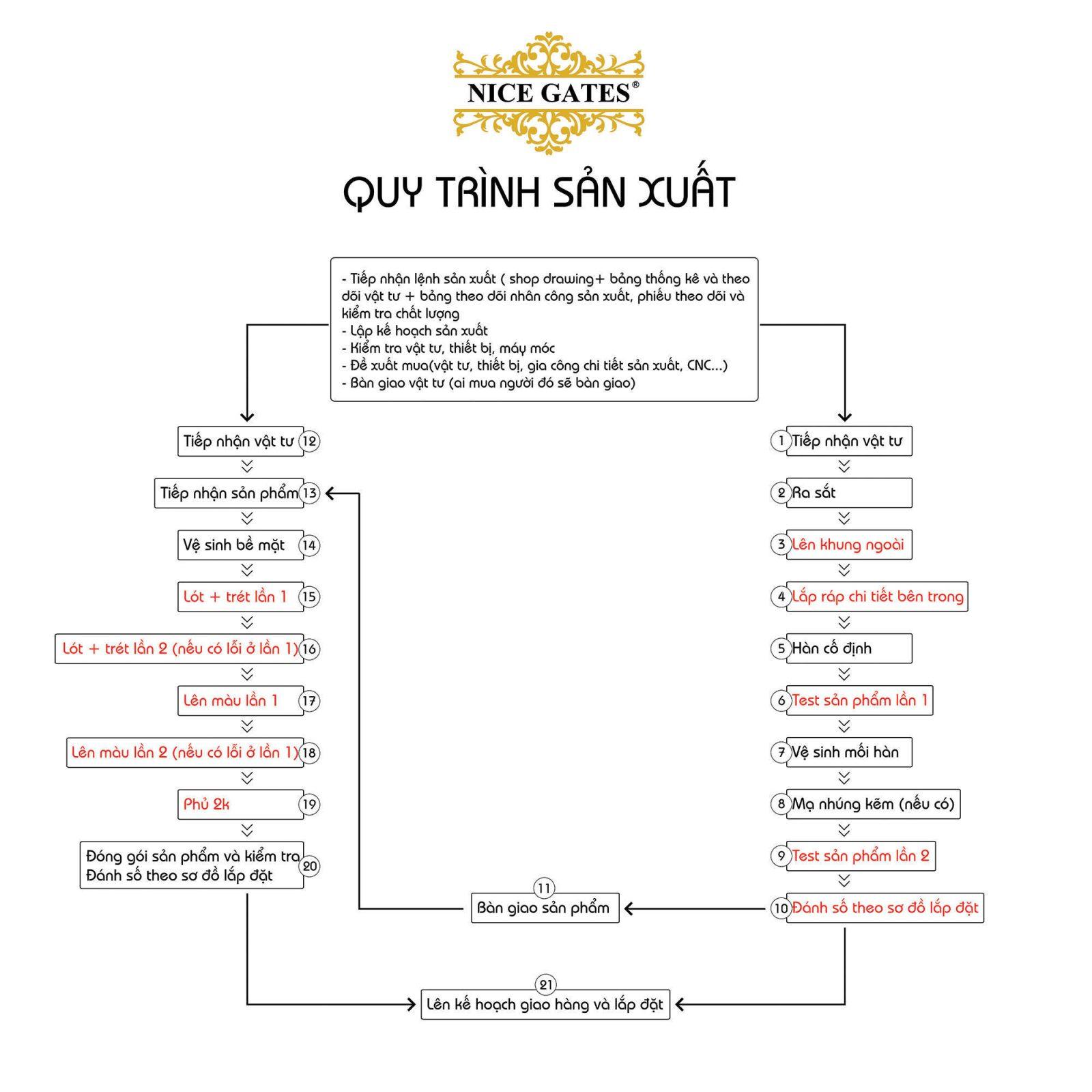 QUY-TRINH-SAN-XUAT-NICE-GATES-GROUP